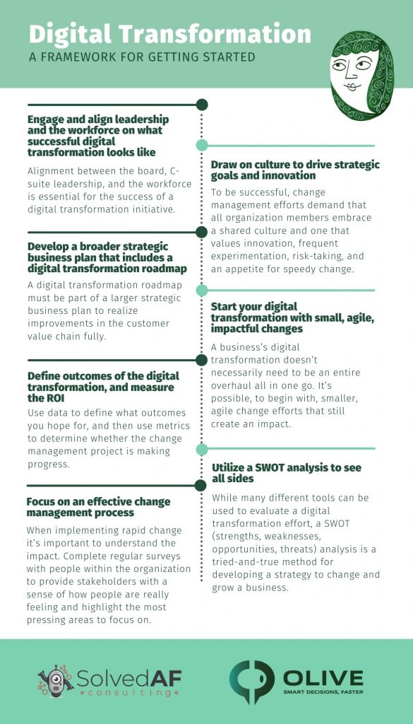 Infographic summarizing how to get started with digital transformation - Digital Transformation - A framework for getting started